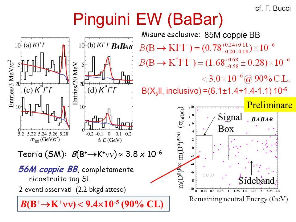 Pinguini EW (BaBar) Preliminare Signal Box Sideband