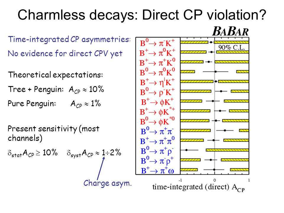 Charmless decays: Direct CP violation