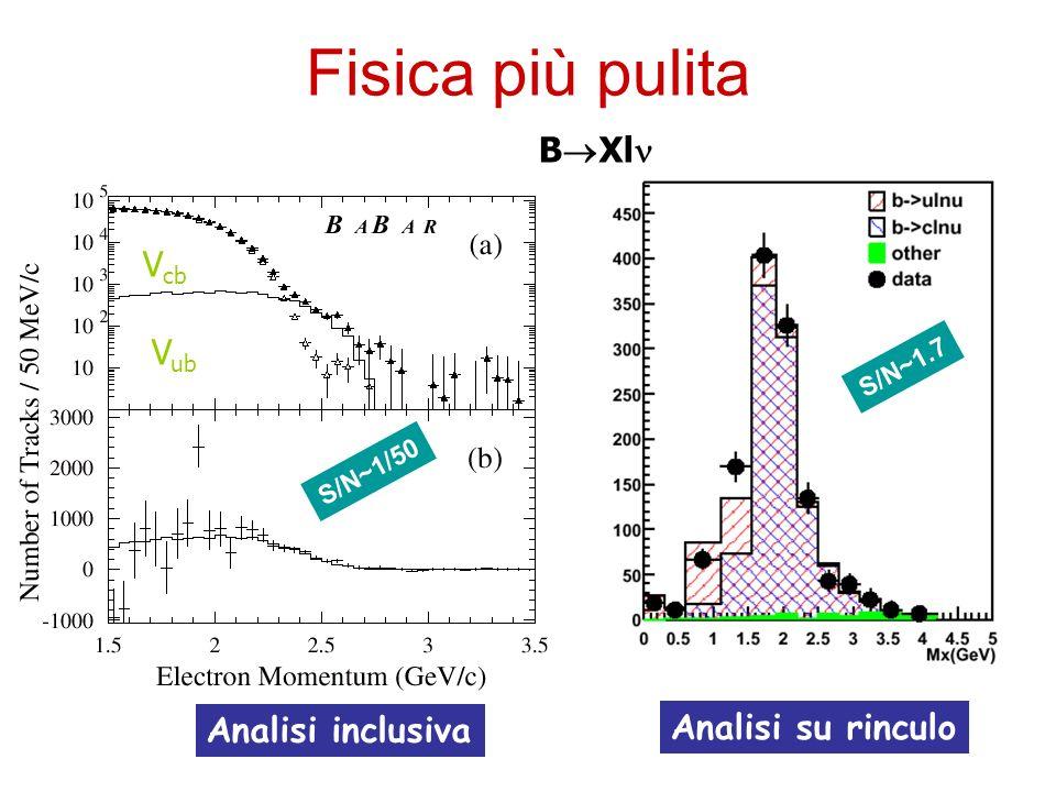 Fisica più pulita BXln Vcb Vub Analisi inclusiva Analisi su rinculo