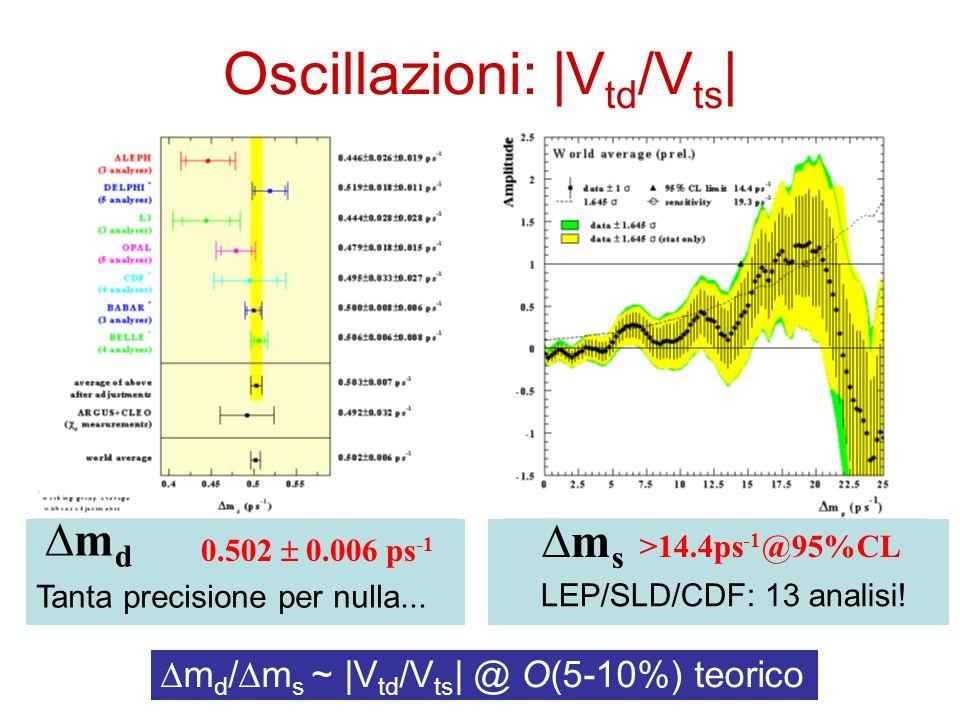 Oscillazioni: |Vtd/Vts|