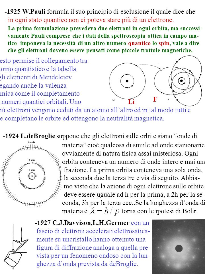 -1925 W.Pauli formula il suo principio di esclusione il quale dice che