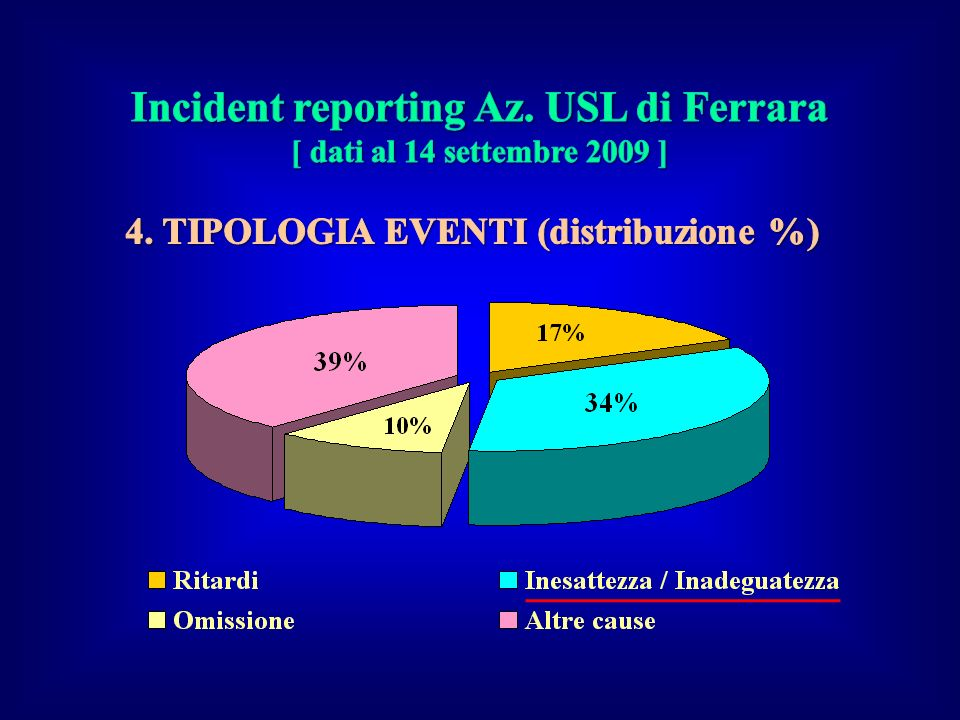 Incident reporting Az. USL di Ferrara