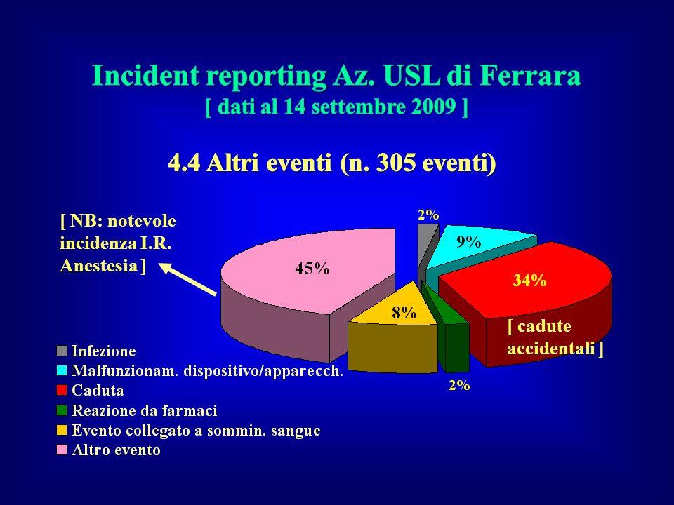 Incident reporting Az. USL di Ferrara 4.4 Altri eventi (n. 305 eventi)