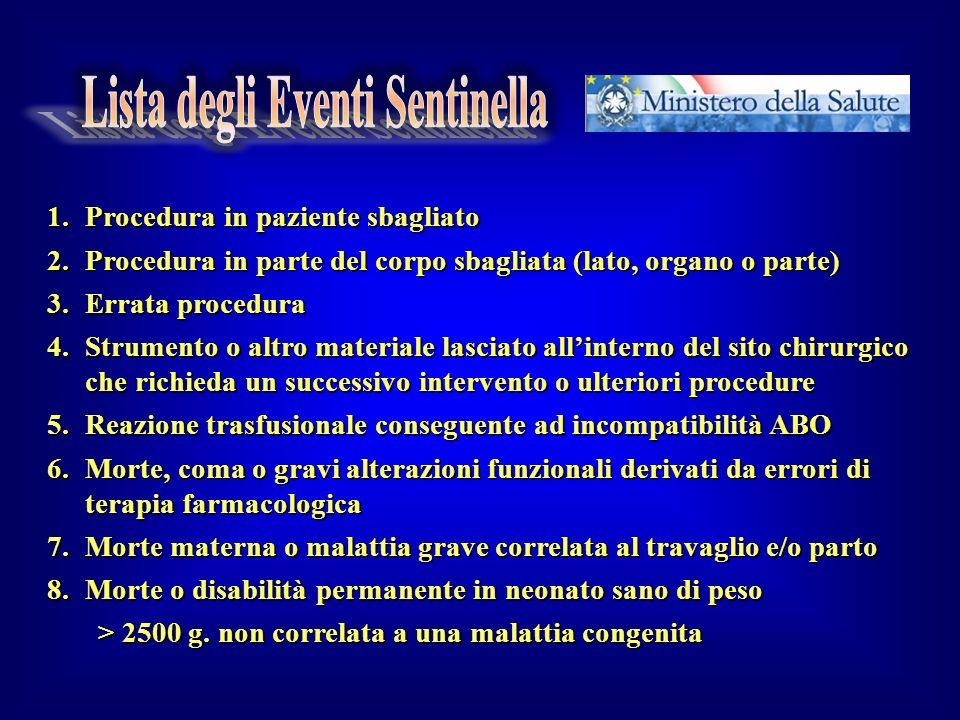 Lista degli Eventi Sentinella