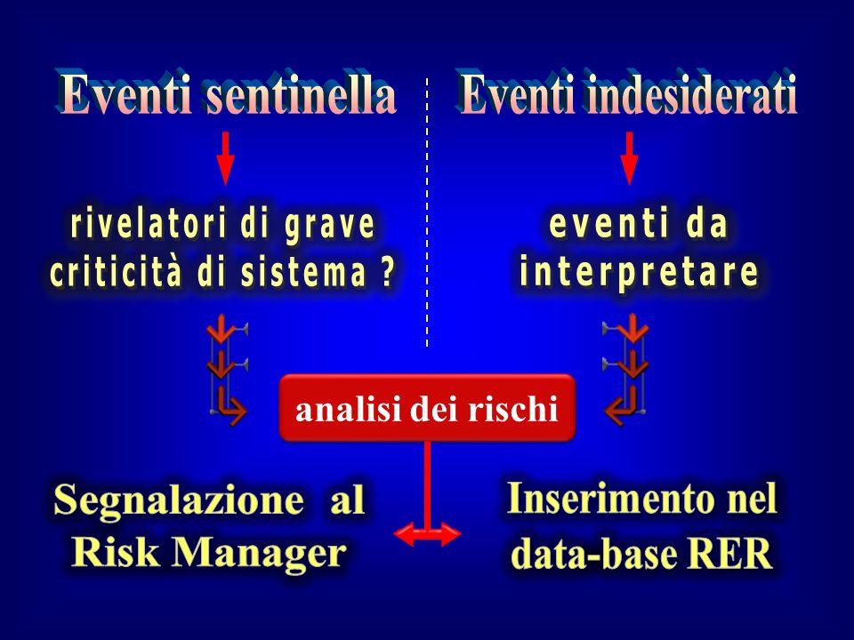 Eventi sentinella Eventi indesiderati rivelatori di grave