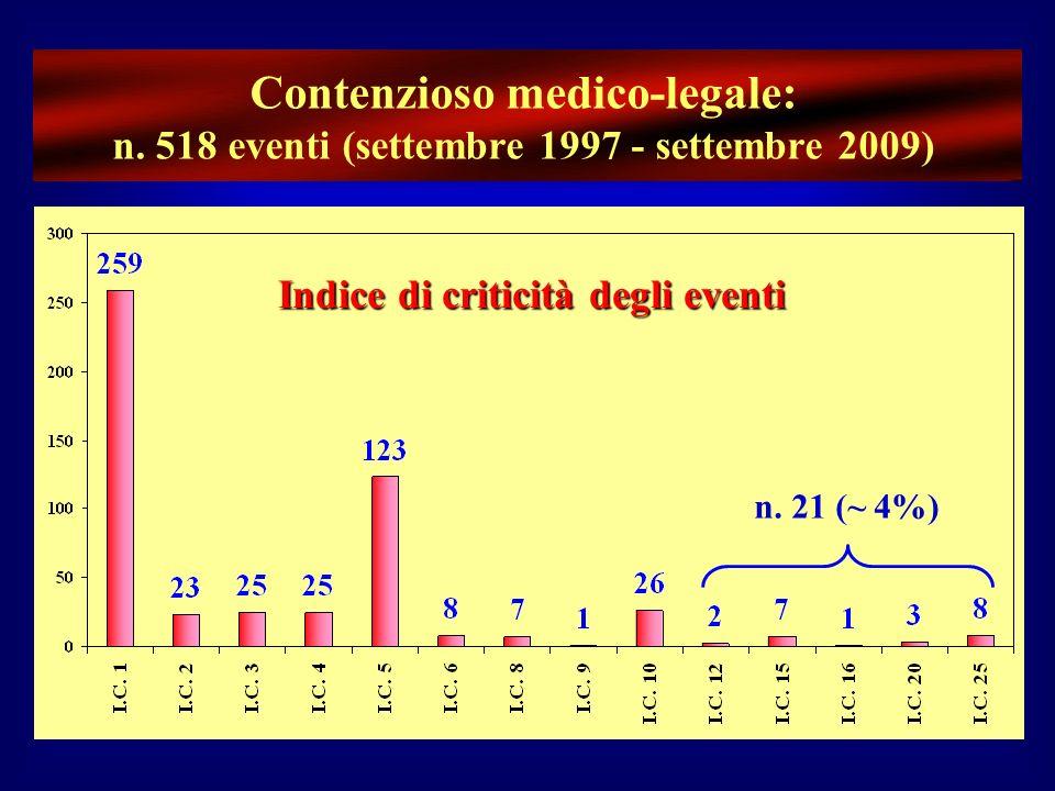 Contenzioso medico-legale: