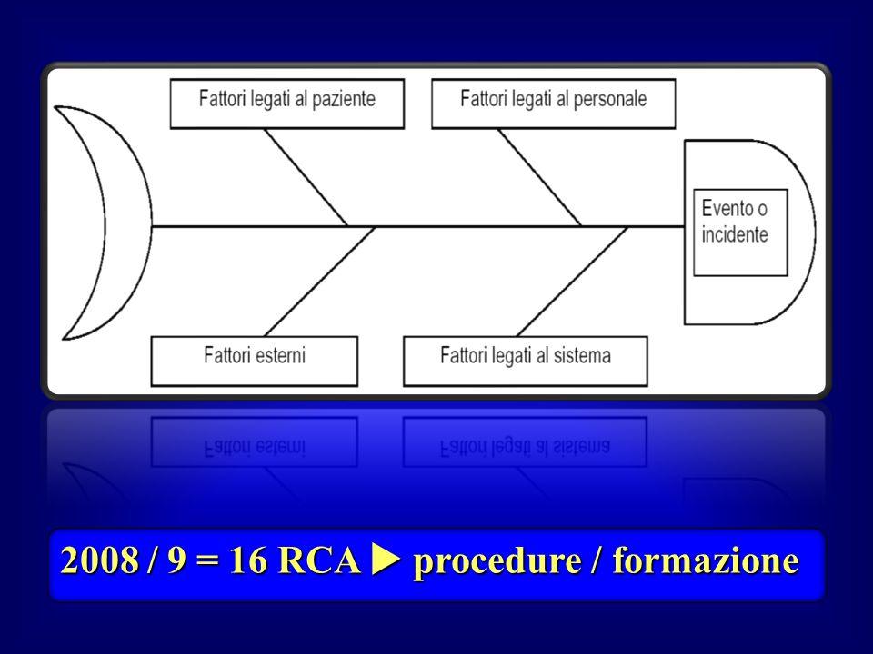 2008 / 9 = 16 RCA  procedure / formazione