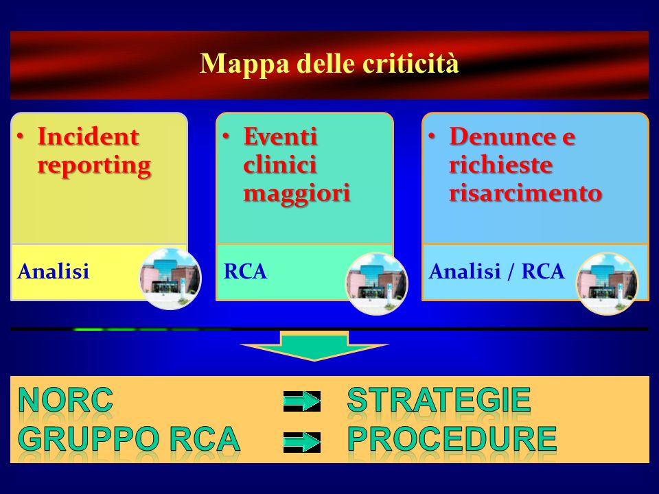 NORC strategie Gruppo RCA Procedure Mappa delle criticità