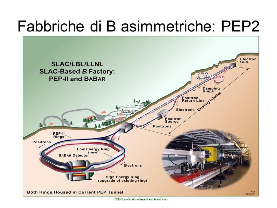 Fabbriche di B asimmetriche: PEP2