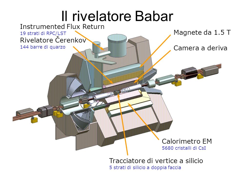 Il rivelatore Babar Instrumented Flux Return Magnete da 1.5 T