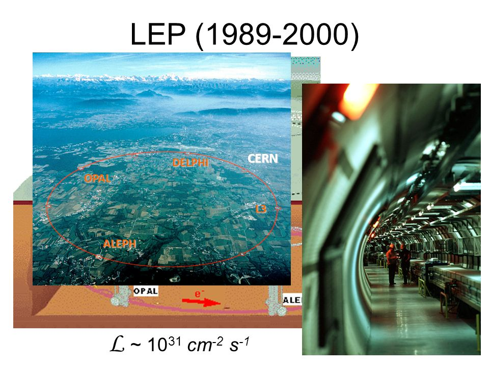 LEP (1989-2000) ALEPH L3 DELPHI CERN OPAL L ~ 1031 cm-2 s-1