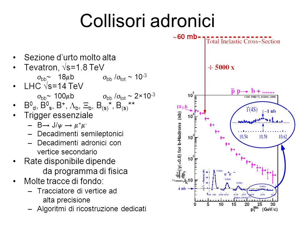 Collisori adronici Sezione d'urto molto alta Tevatron, √s=1.8 TeV