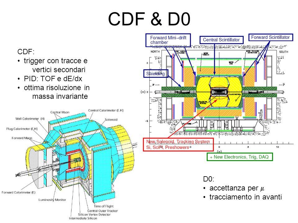 CDF & D0 CDF: trigger con tracce e vertici secondari PID: TOF e dE/dx
