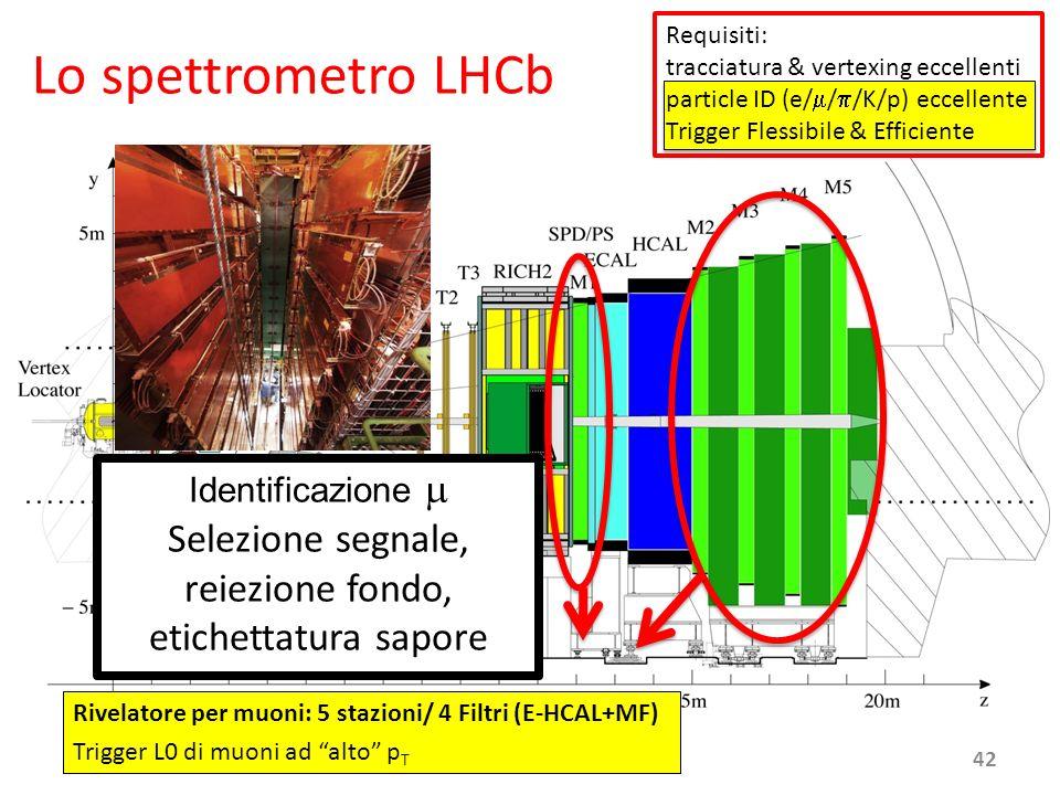 Requisiti: tracciatura & vertexing eccellenti. particle ID (e/m/p/K/p) eccellente. Trigger Flessibile & Efficiente.