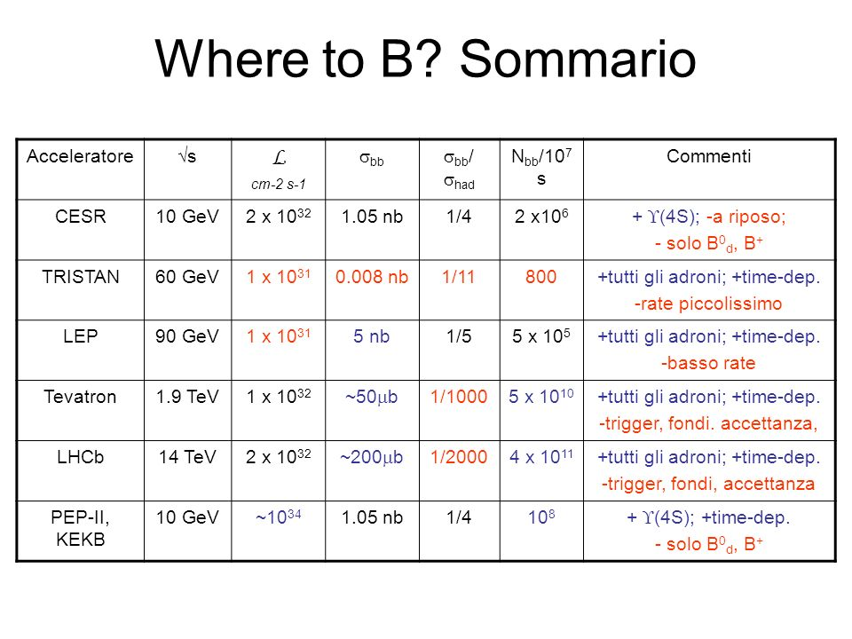 Where to B Sommario L Acceleratore √s sbb sbb/ shad Nbb/107s Commenti