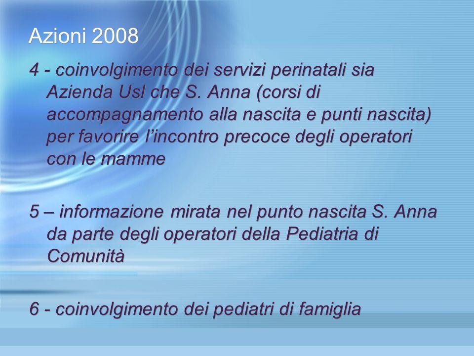 Azioni 2008