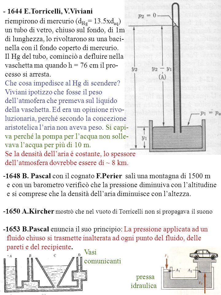 - 1644 E.Torricelli, V.Viviani