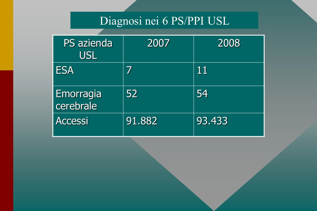 Diagnosi nei 6 PS/PPI USL