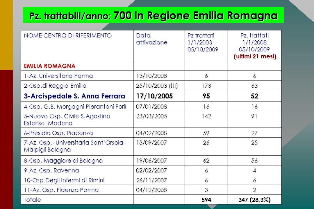 Pz. trattabili/anno: 700 in Regione Emilia Romagna
