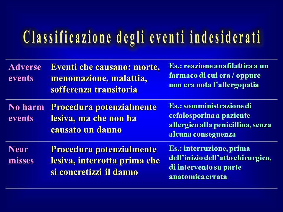 Classificazione degli eventi indesiderati