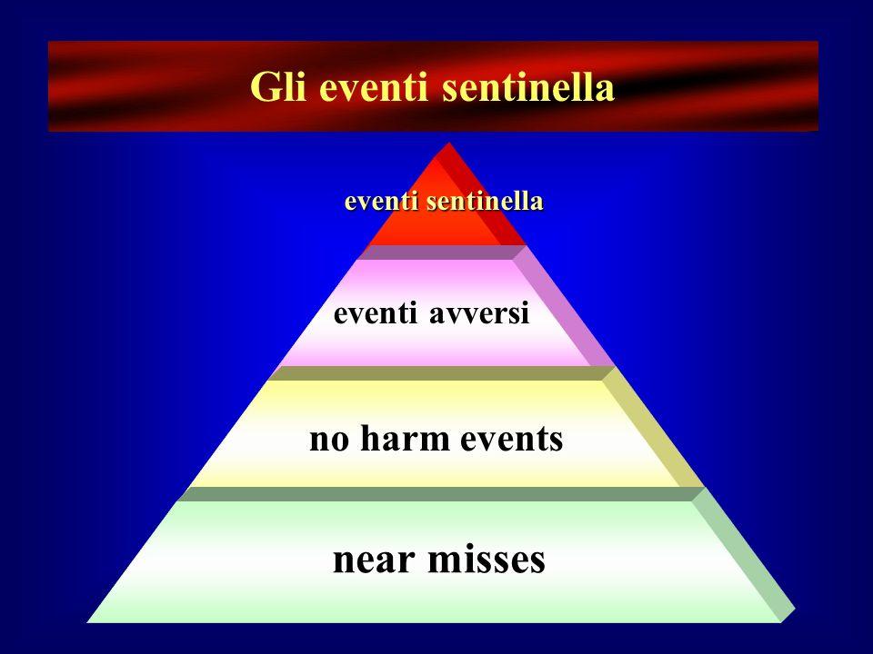 Gli eventi sentinella near misses