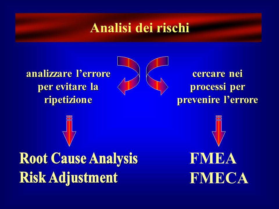 Analisi dei rischi Root Cause Analysis Risk Adjustment FMEA FMECA