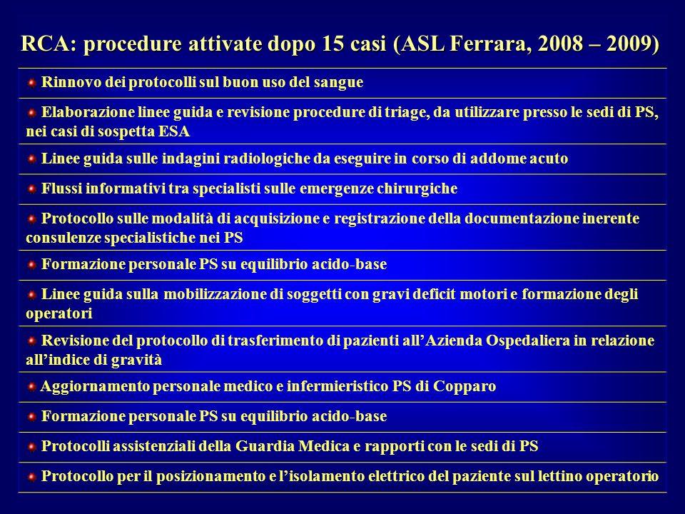 RCA: procedure attivate dopo 15 casi (ASL Ferrara, 2008 – 2009)