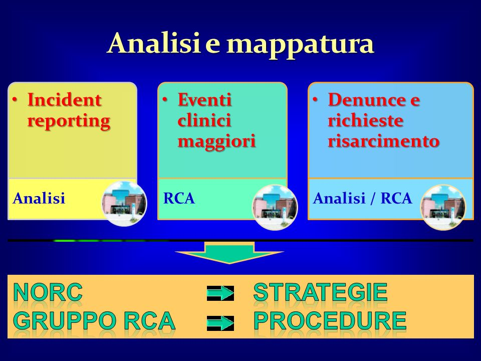 Analisi e mappatura NORC strategie Gruppo RCA Procedure