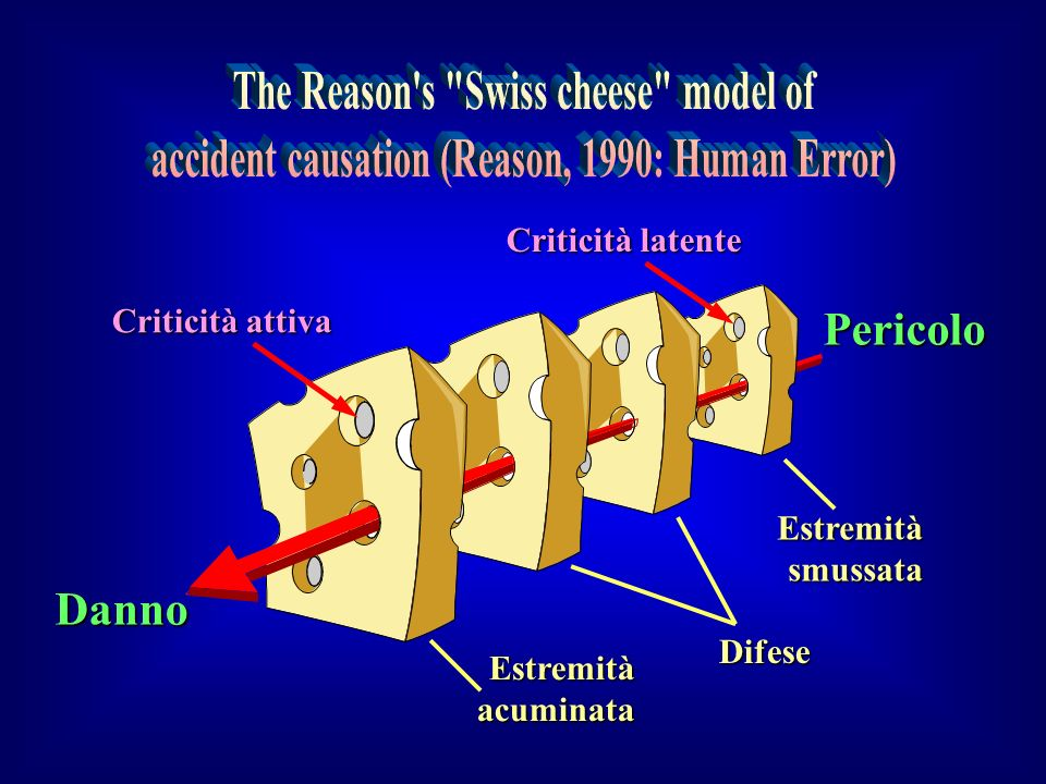The Reason s Swiss cheese model of