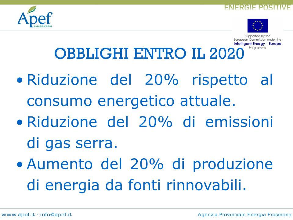 OBBLIGHI ENTRO IL 2020 Riduzione del 20% rispetto al consumo energetico attuale. Riduzione del 20% di emissioni di gas serra.
