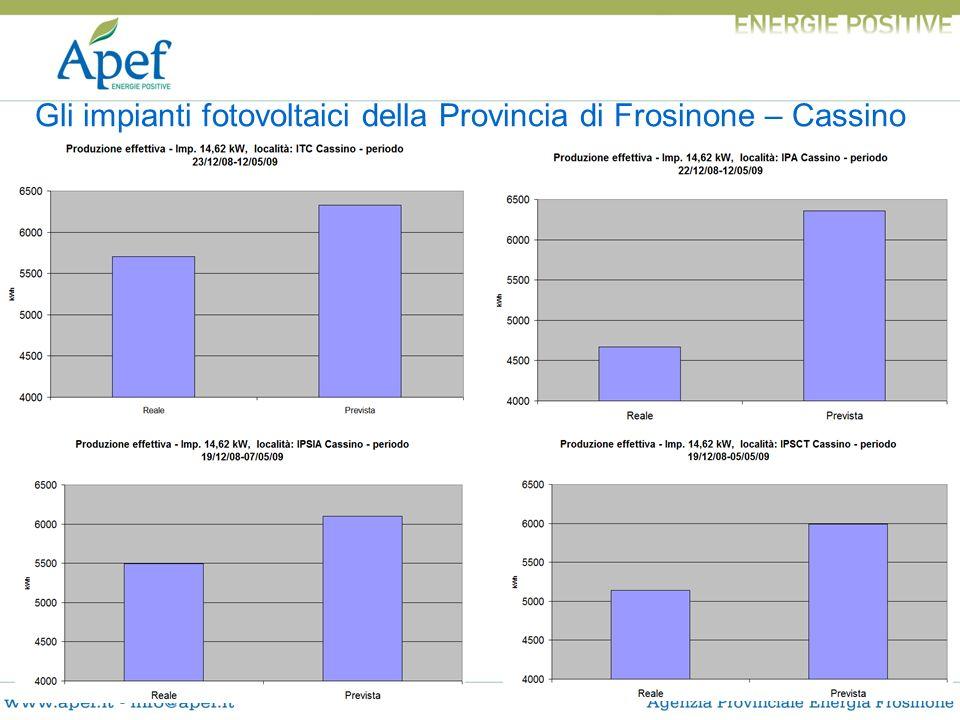 Gli impianti fotovoltaici della Provincia di Frosinone – Cassino