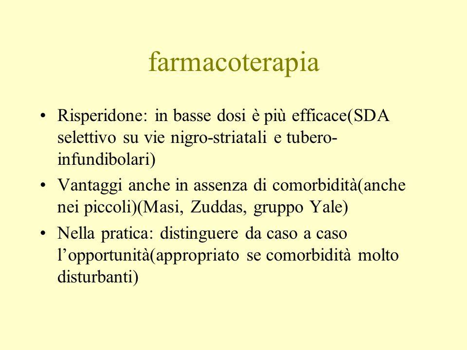 farmacoterapia Risperidone: in basse dosi è più efficace(SDA selettivo su vie nigro-striatali e tubero-infundibolari)