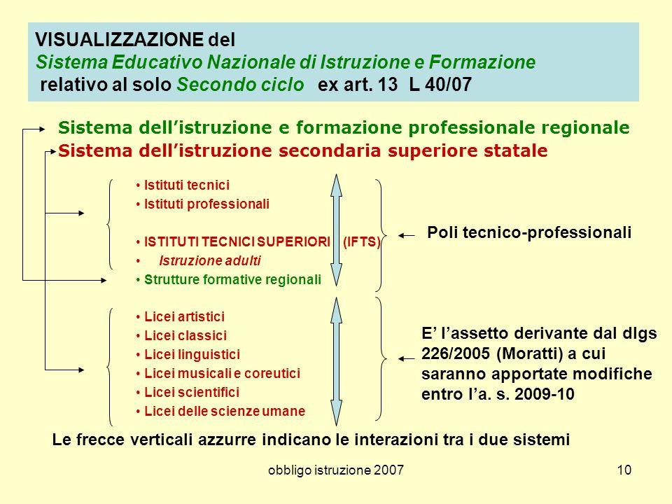 VISUALIZZAZIONE del Sistema Educativo Nazionale di Istruzione e Formazione relativo al solo Secondo ciclo ex art. 13 L 40/07