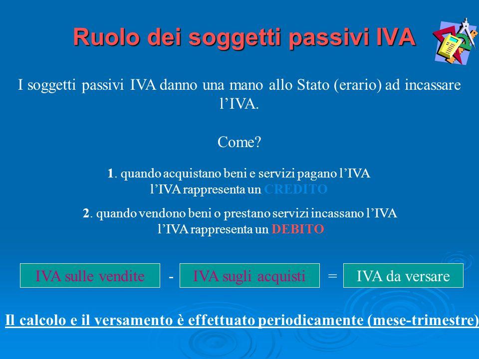 Ruolo dei soggetti passivi IVA