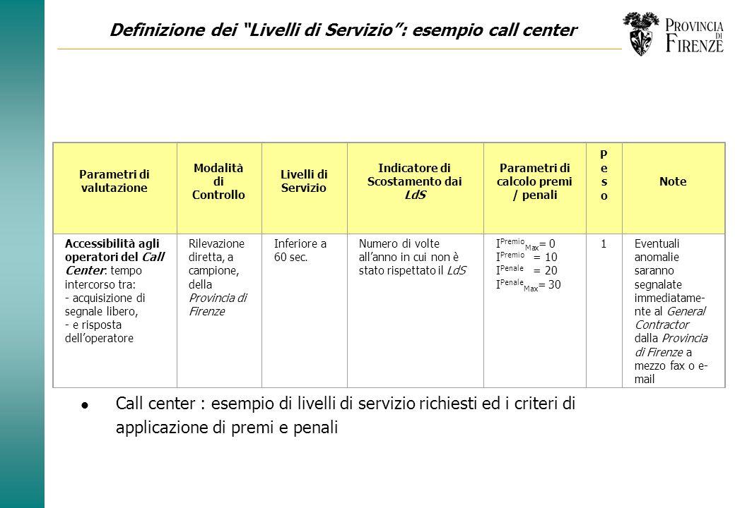 Definizione dei Livelli di Servizio : esempio call center