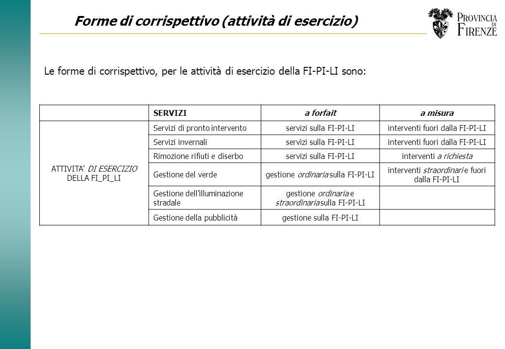 Forme di corrispettivo (attività di esercizio)