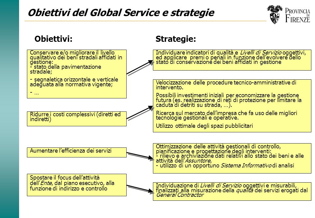 Obiettivi del Global Service e strategie