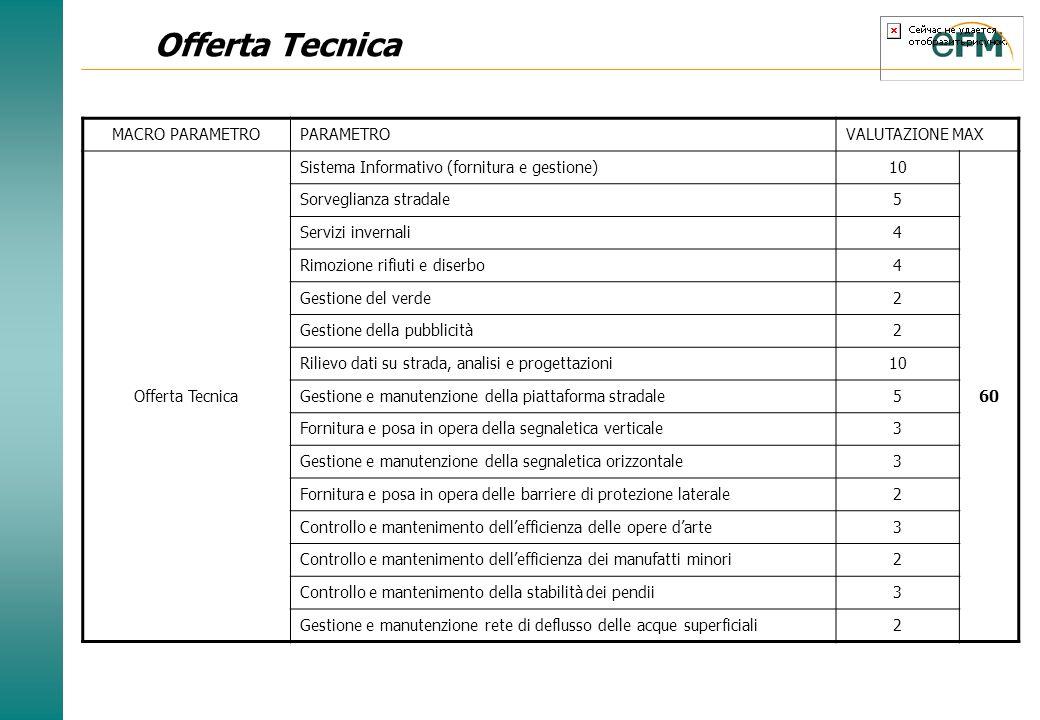 Offerta Tecnica MACRO PARAMETRO PARAMETRO VALUTAZIONE MAX