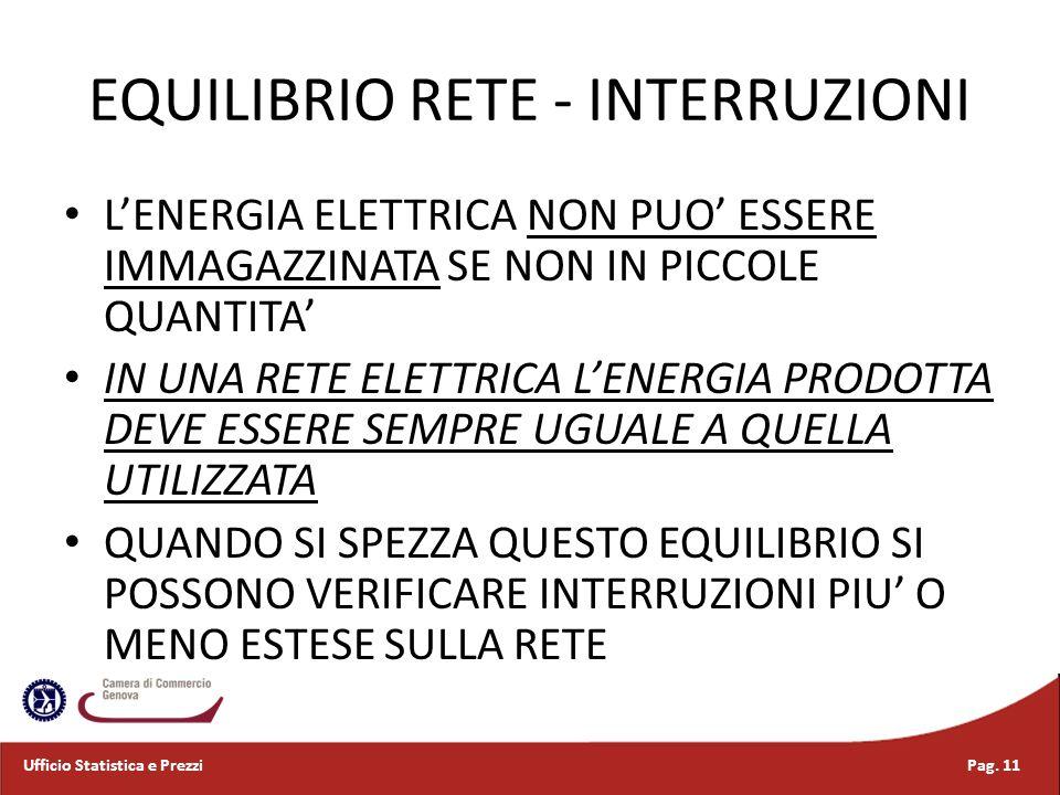 EQUILIBRIO RETE - INTERRUZIONI