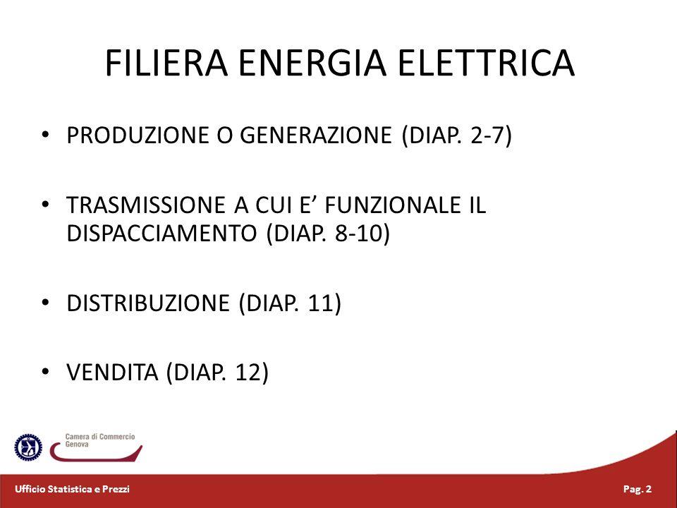 FILIERA ENERGIA ELETTRICA