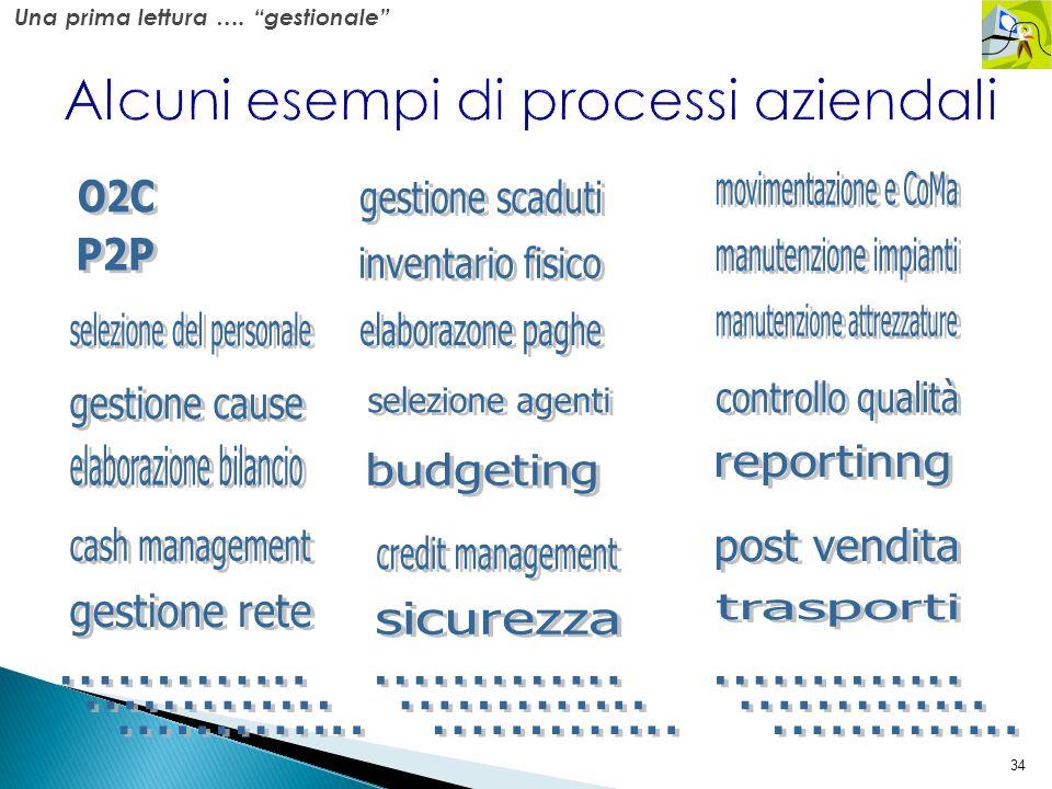 Alcuni esempi di processi aziendali