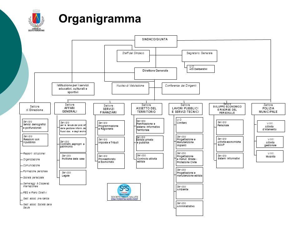 Organigramma Definizione: