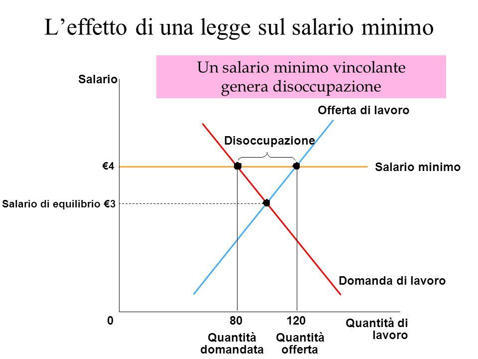 L'effetto di una legge sul salario minimo
