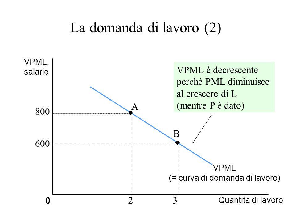 (= curva di domanda di lavoro)