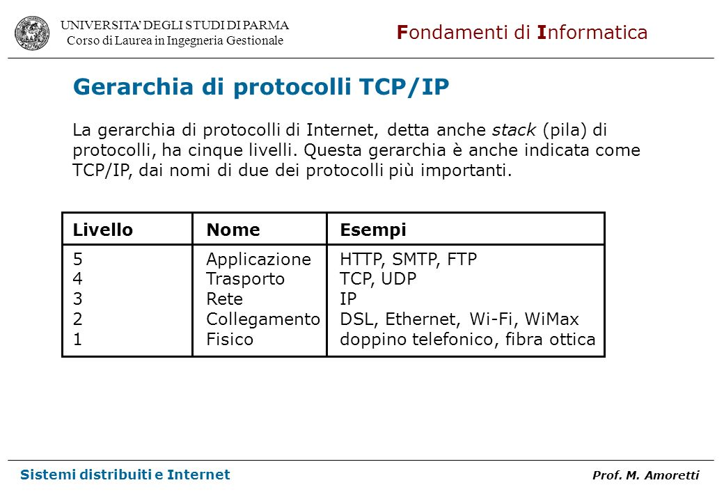 Gerarchia di protocolli TCP/IP