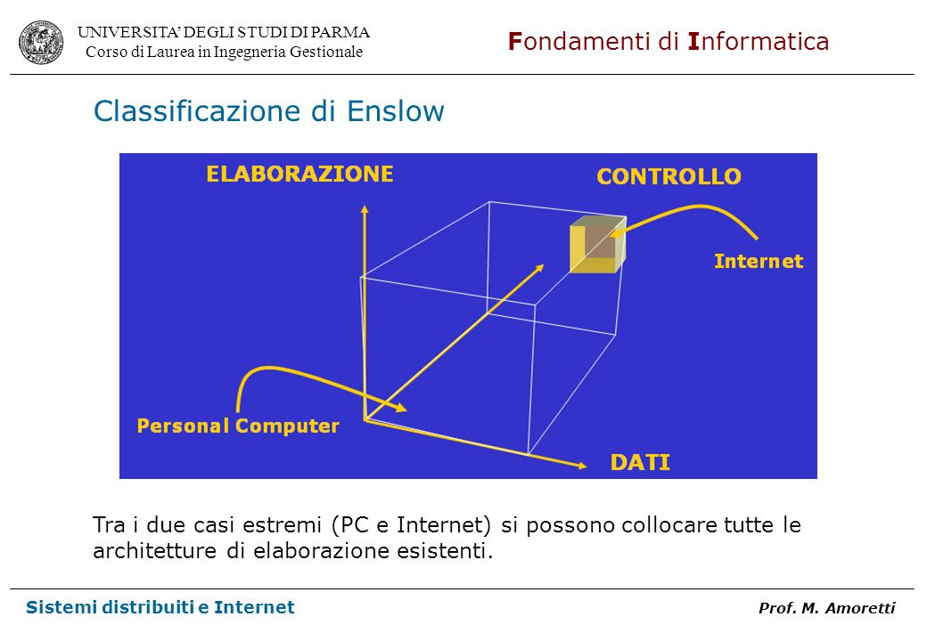 Classificazione di Enslow
