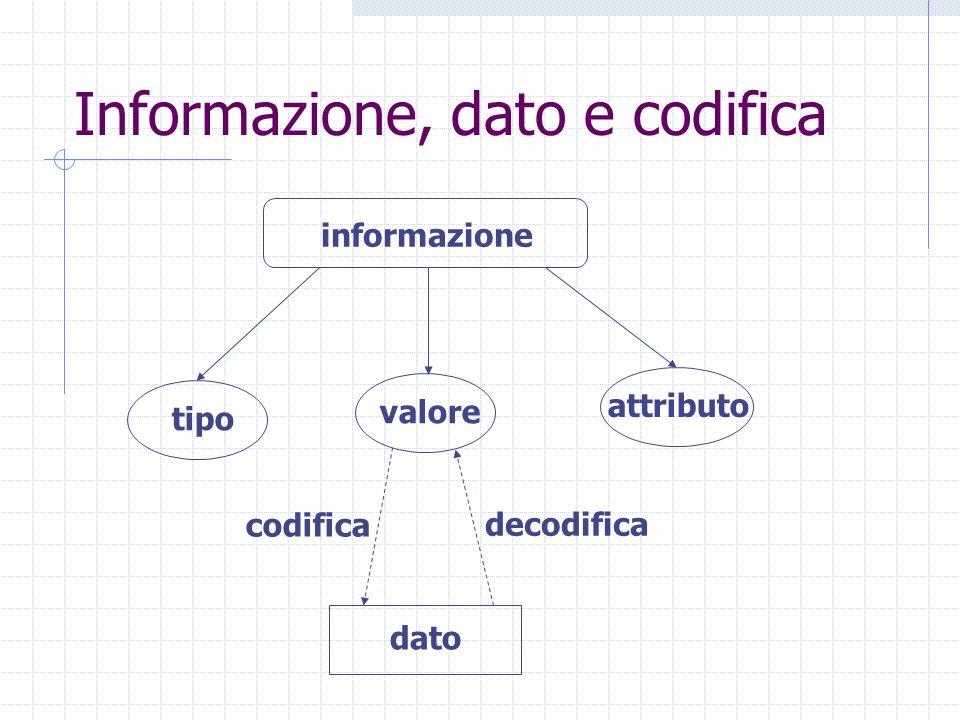 Informazione, dato e codifica