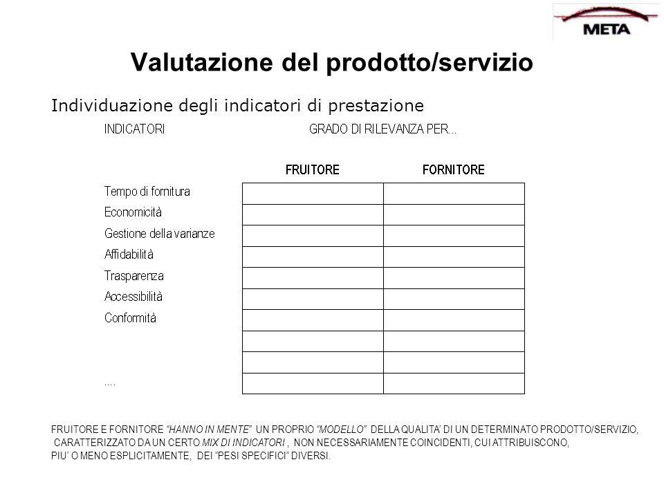 Valutazione del prodotto/servizio