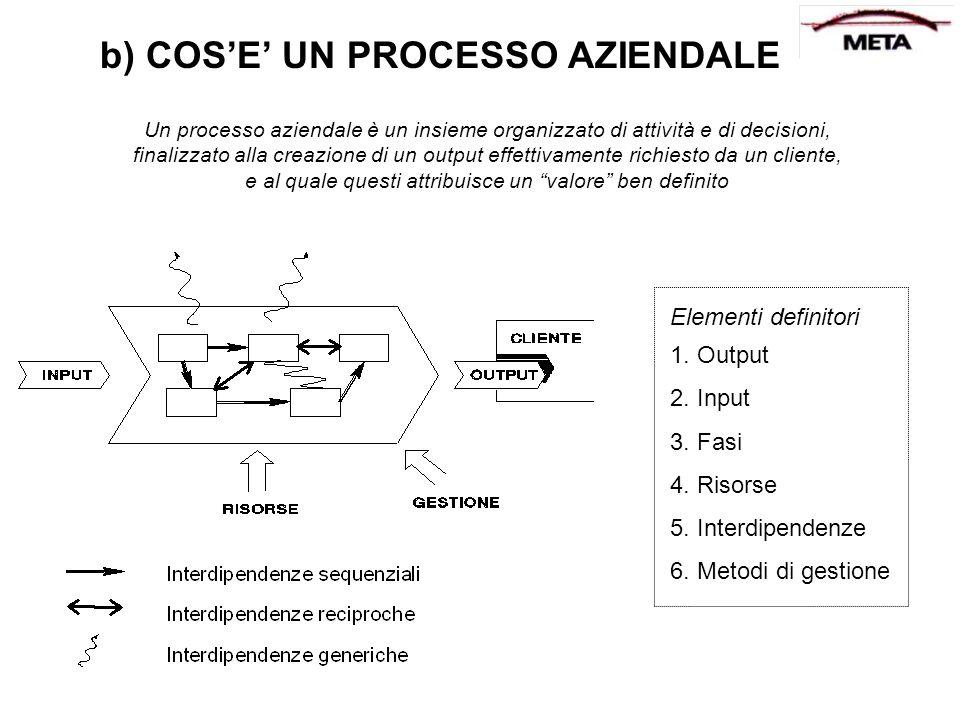 b) COS'E' UN PROCESSO AZIENDALE