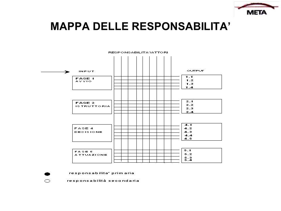 MAPPA DELLE RESPONSABILITA'